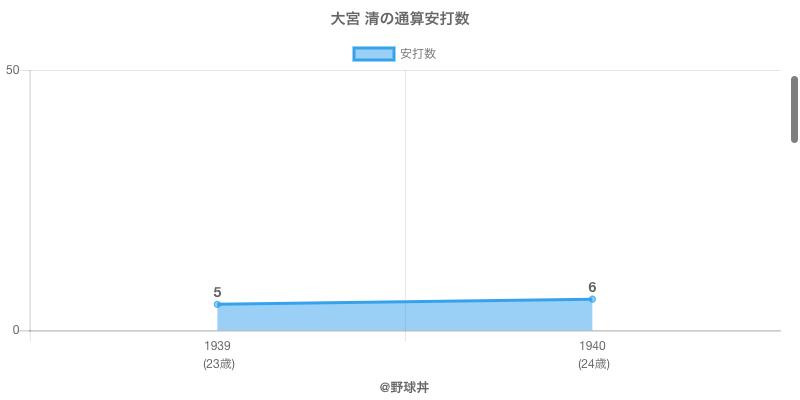 #大宮 清の通算安打数