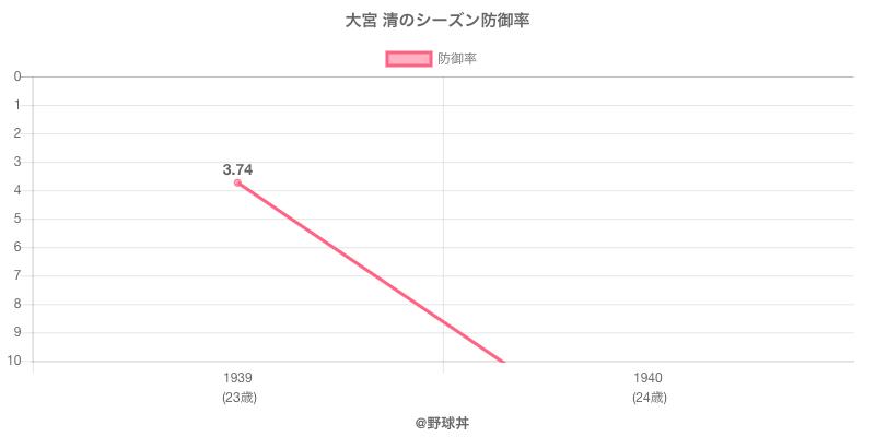 大宮 清のシーズン防御率