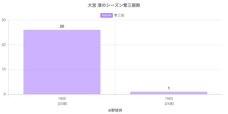 #大宮 清のシーズン奪三振数