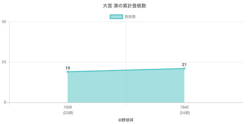 #大宮 清の累計登板数