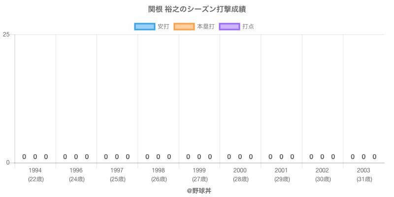 #関根 裕之のシーズン打撃成績