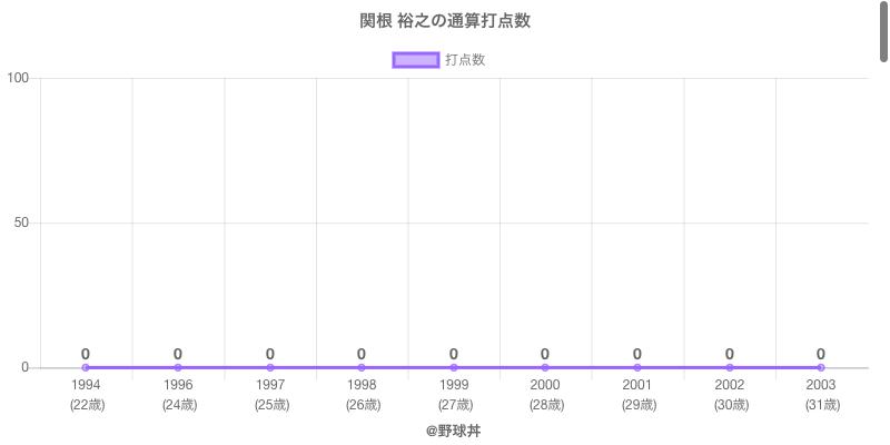 #関根 裕之の通算打点数