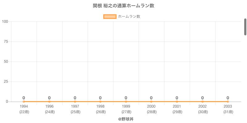 #関根 裕之の通算ホームラン数