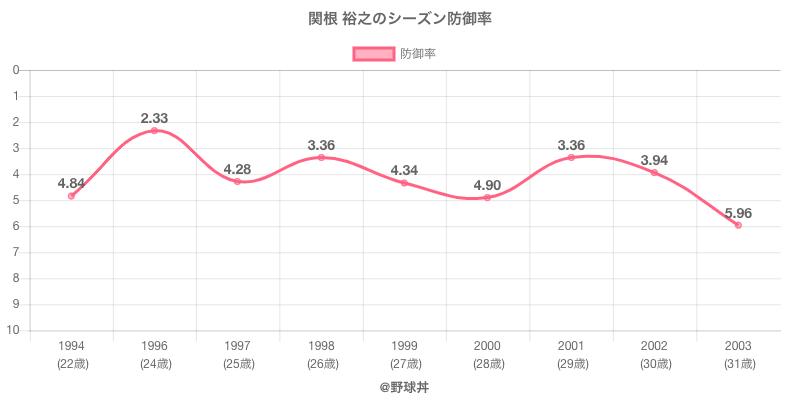 関根 裕之のシーズン防御率