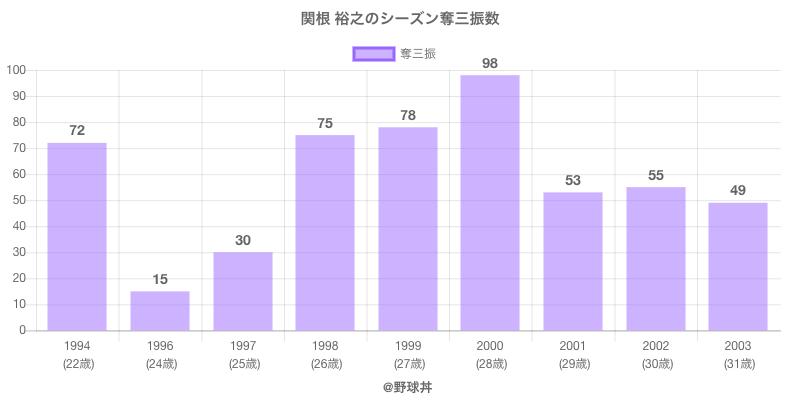#関根 裕之のシーズン奪三振数