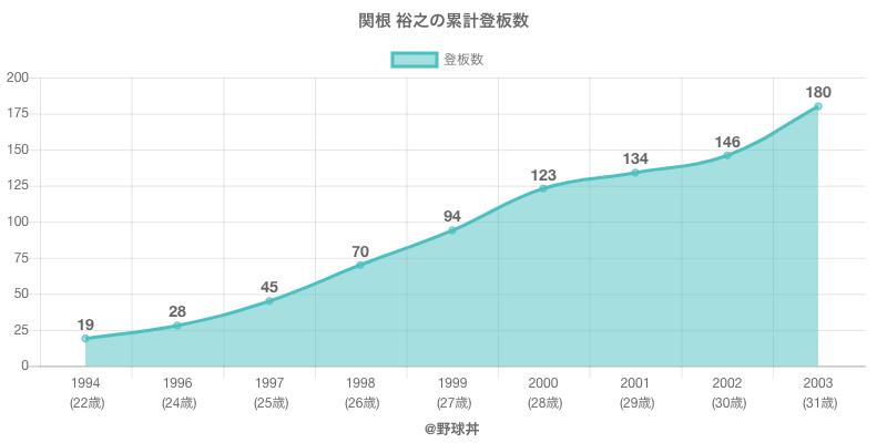 #関根 裕之の累計登板数
