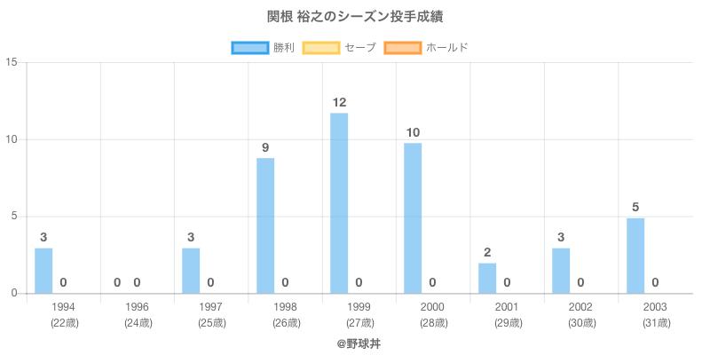 #関根 裕之のシーズン投手成績