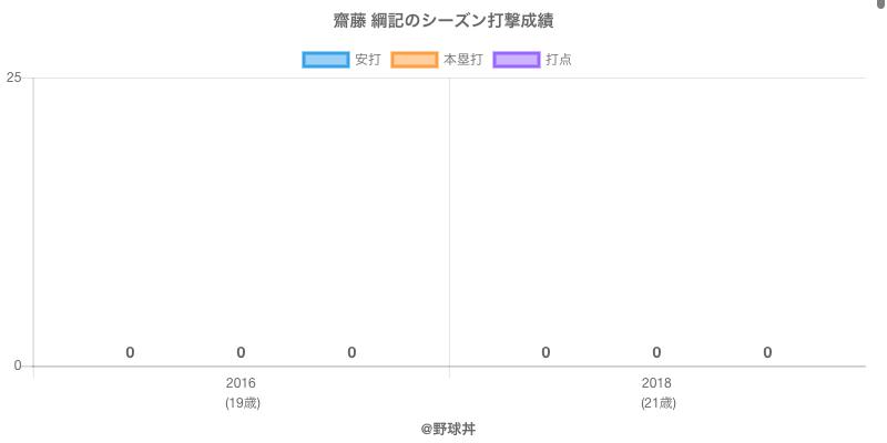 #齋藤 綱記のシーズン打撃成績