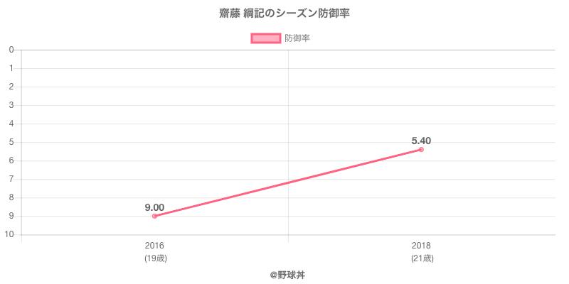 齋藤 綱記のシーズン防御率