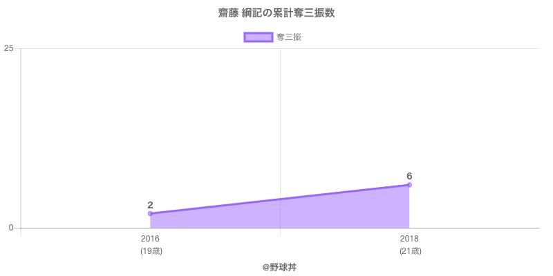 #齋藤 綱記の累計奪三振数