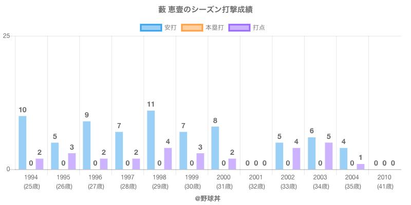 #藪 恵壹のシーズン打撃成績