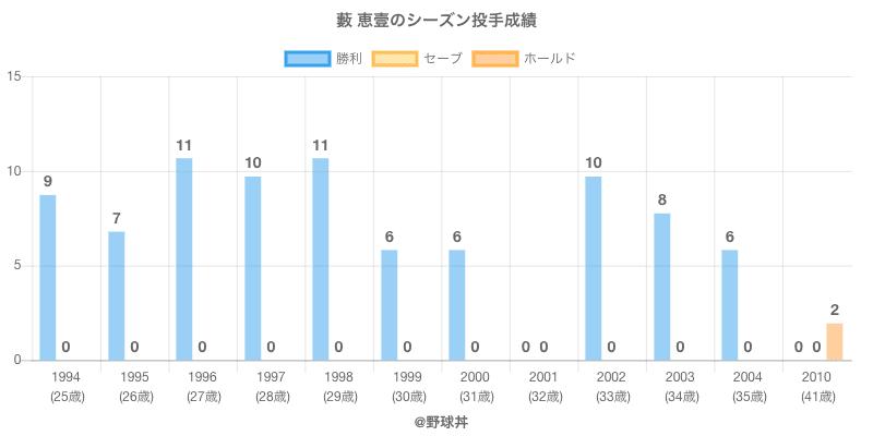 #藪 恵壹のシーズン投手成績