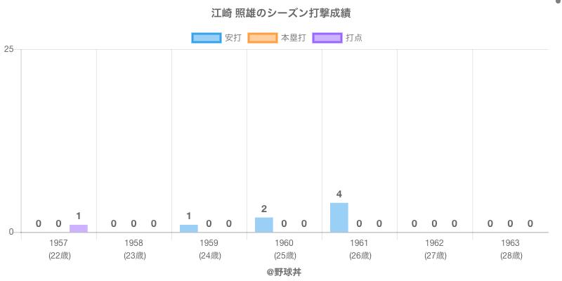 #江崎 照雄のシーズン打撃成績