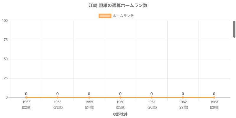 #江崎 照雄の通算ホームラン数