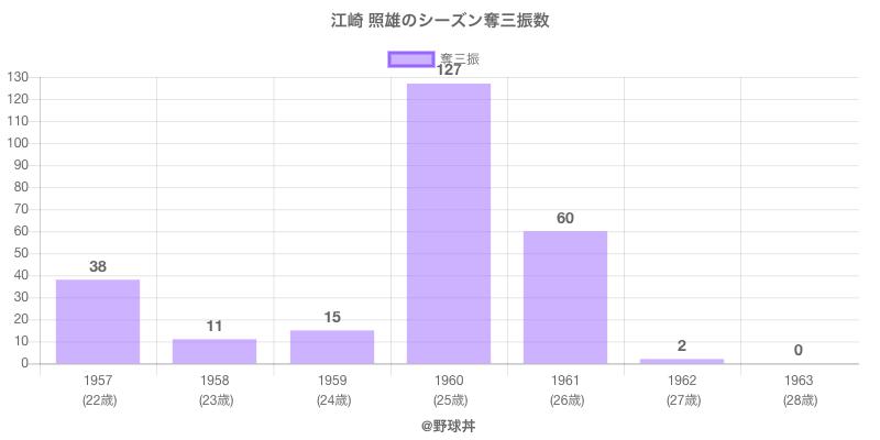 #江崎 照雄のシーズン奪三振数