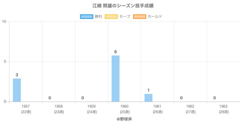 #江崎 照雄のシーズン投手成績