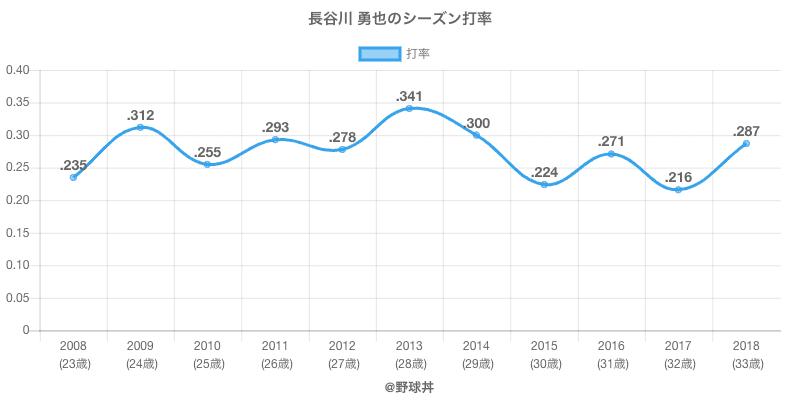 長谷川 勇也のシーズン打率