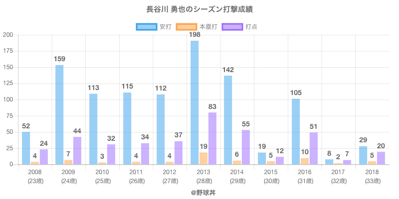 #長谷川 勇也のシーズン打撃成績