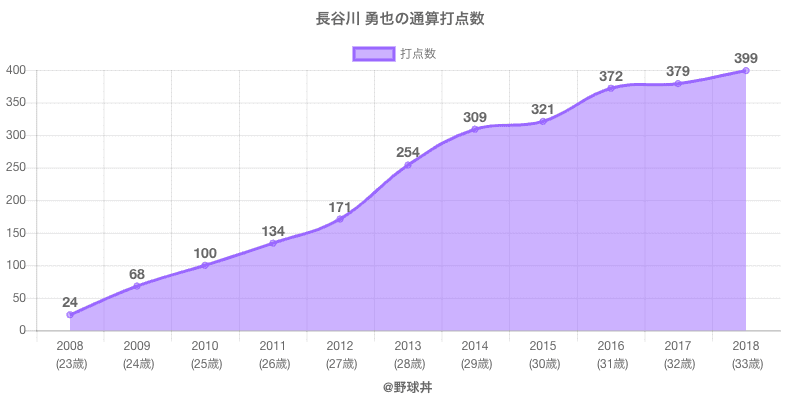 #長谷川 勇也の通算打点数