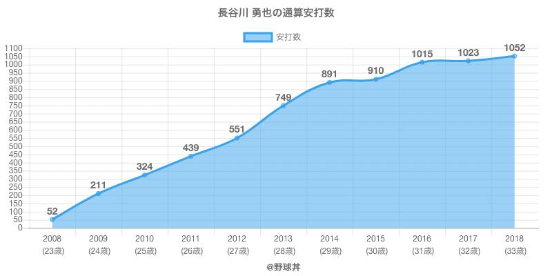 #長谷川 勇也の通算安打数