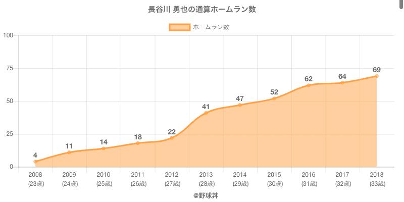 #長谷川 勇也の通算ホームラン数