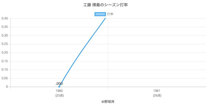 工藤 博義のシーズン打率