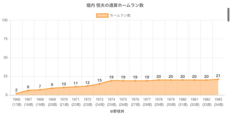 #堀内 恒夫の通算ホームラン数