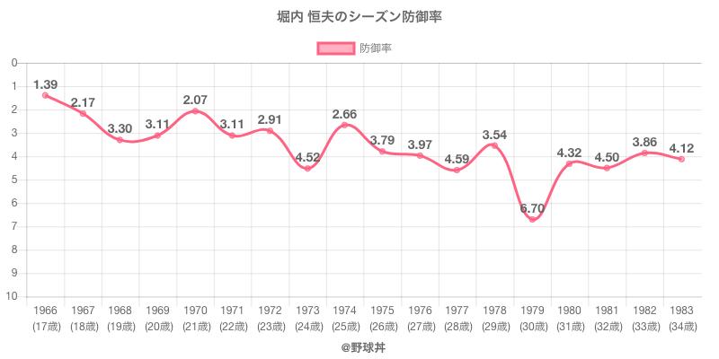 堀内 恒夫のシーズン防御率