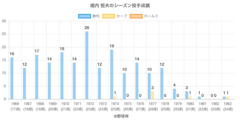 #堀内 恒夫のシーズン投手成績