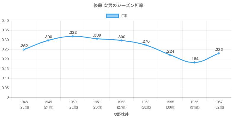 後藤 次男のシーズン打率