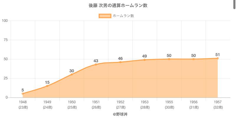 #後藤 次男の通算ホームラン数