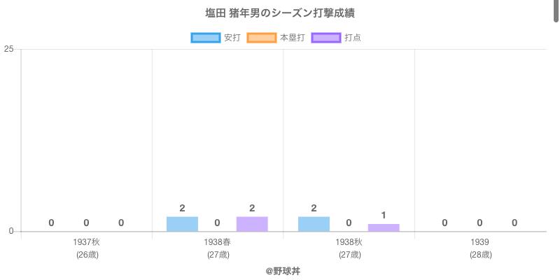 #塩田 猪年男のシーズン打撃成績