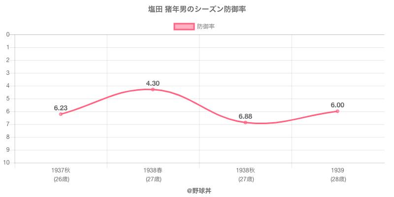 塩田 猪年男のシーズン防御率
