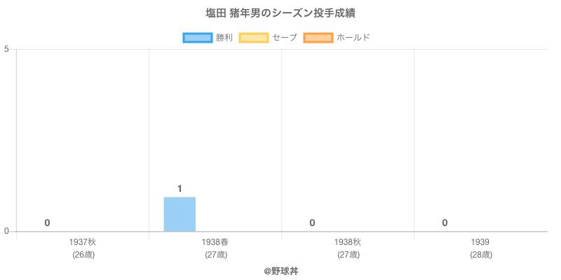 #塩田 猪年男のシーズン投手成績