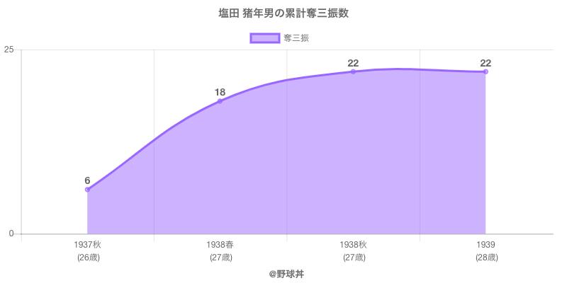 #塩田 猪年男の累計奪三振数