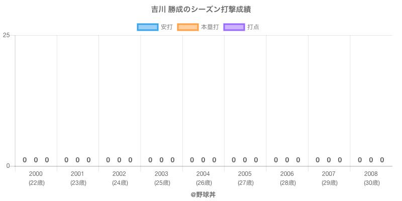 #吉川 勝成のシーズン打撃成績