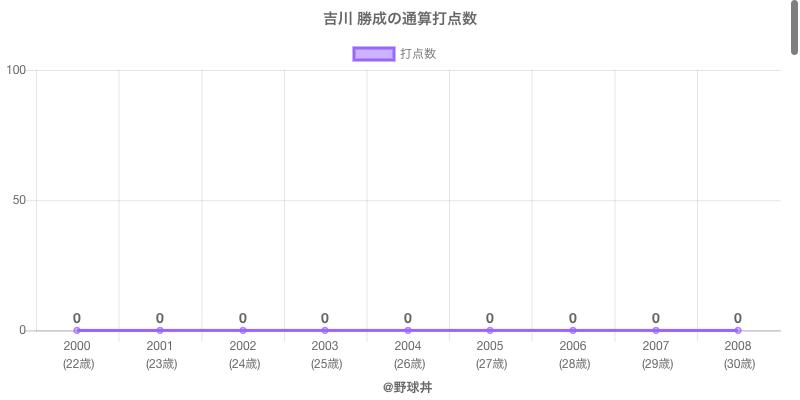 #吉川 勝成の通算打点数