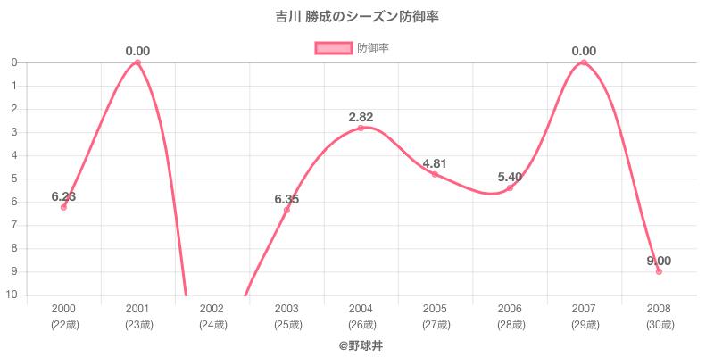 吉川 勝成のシーズン防御率