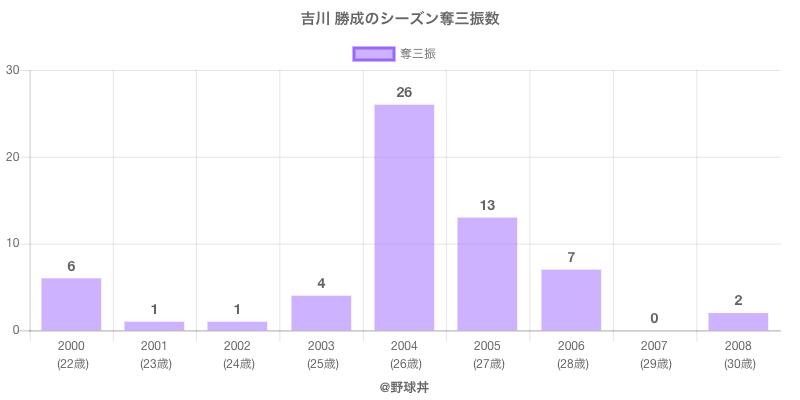 #吉川 勝成のシーズン奪三振数