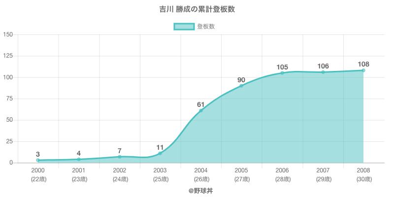 #吉川 勝成の累計登板数