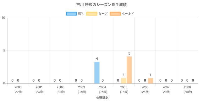 #吉川 勝成のシーズン投手成績
