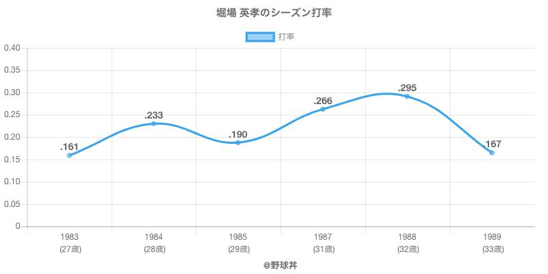 堀場 英孝のシーズン打率