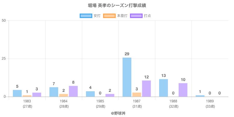 #堀場 英孝のシーズン打撃成績