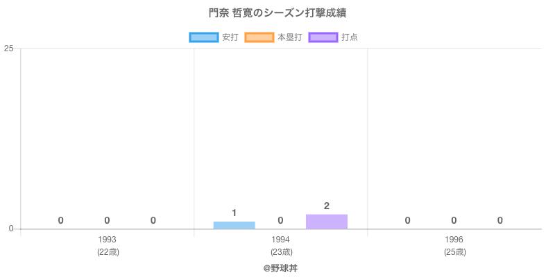 #門奈 哲寛のシーズン打撃成績