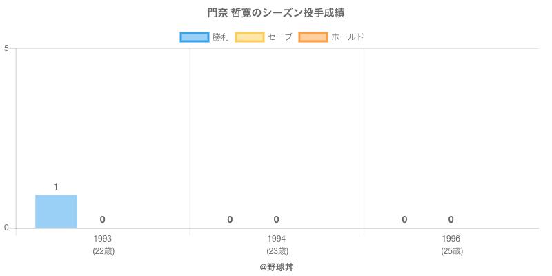 #門奈 哲寛のシーズン投手成績