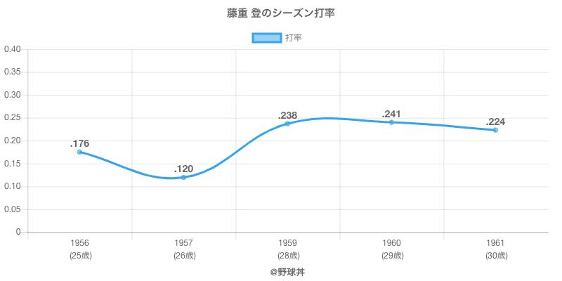 藤重 登のシーズン打率