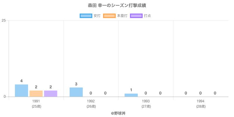 #森田 幸一のシーズン打撃成績