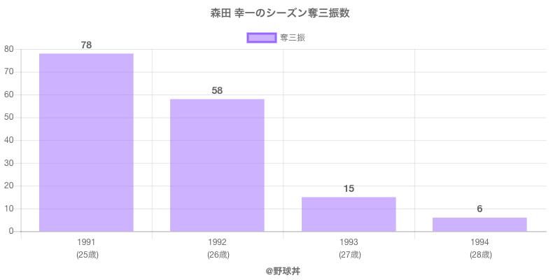 #森田 幸一のシーズン奪三振数