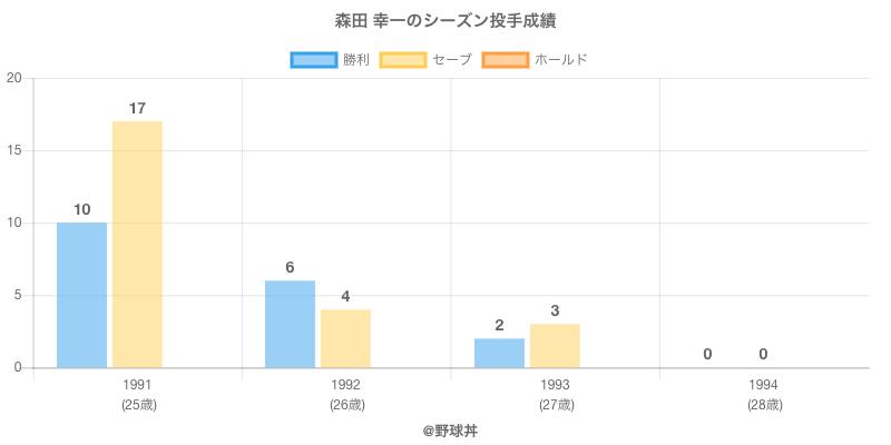 #森田 幸一のシーズン投手成績