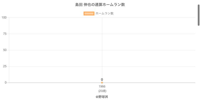 #島田 伸也の通算ホームラン数